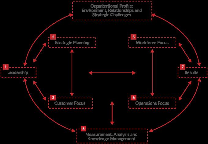 Fundamental core values & concepts