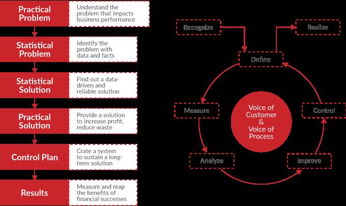 Six Sigma Model of Improvement